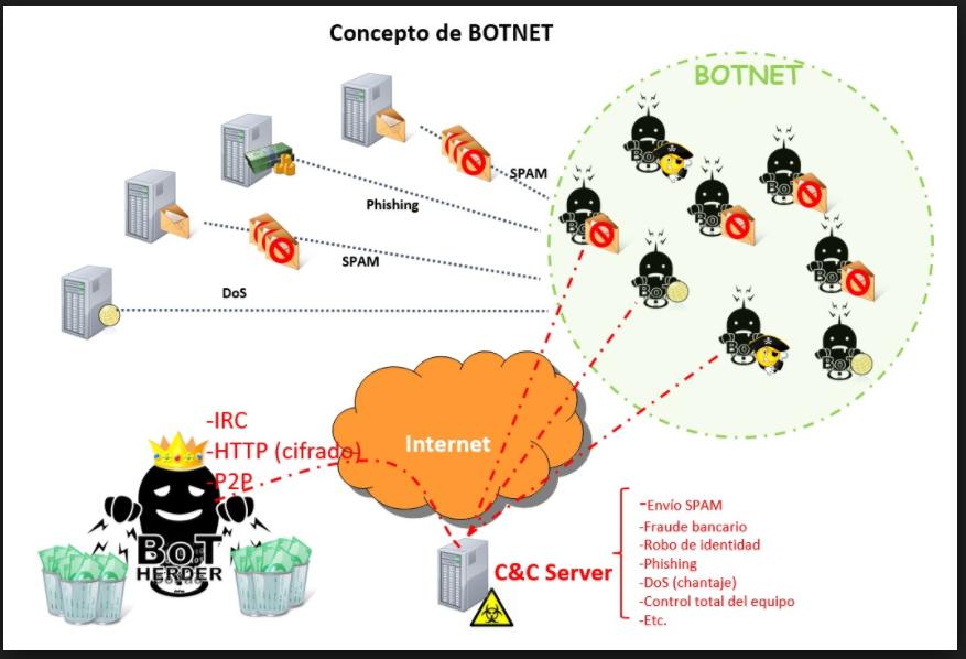 Seguridad informatica - Ataques botnet