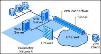 Seguridad en una red de datos