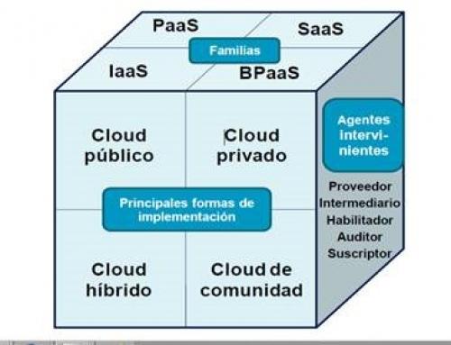 Opciones de implantación de una infraestructura informática en la nube