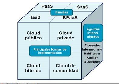 Opciones de implantación en la nube