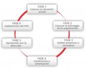 Plan director de seguridad - Ciberseguridad