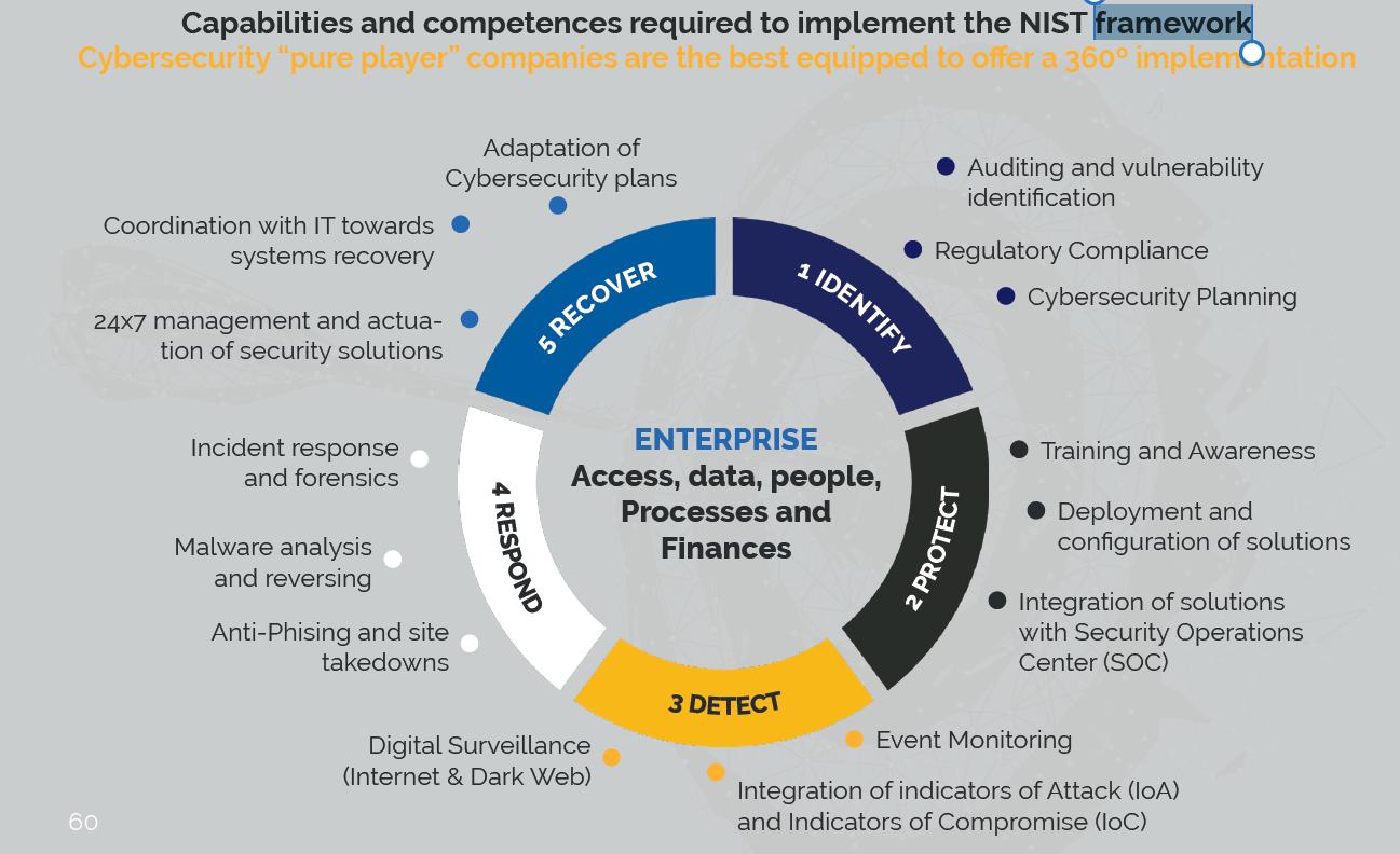 Ciberseguridad - ataques informáticos