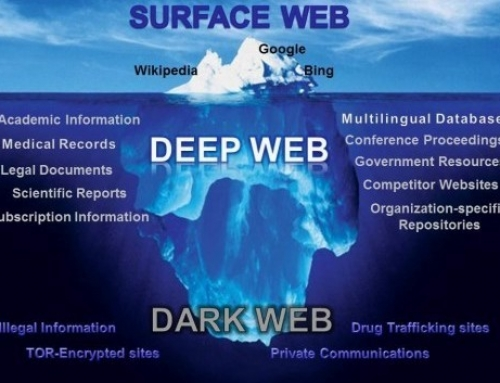 Deep web – dark web