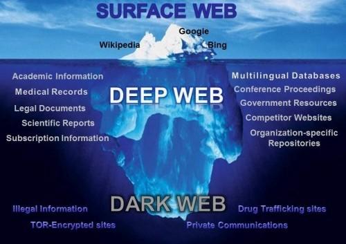 Deep web - dark web - seguridad informática
