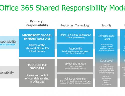 Office 365: ¿debo hacer copia de seguridad?