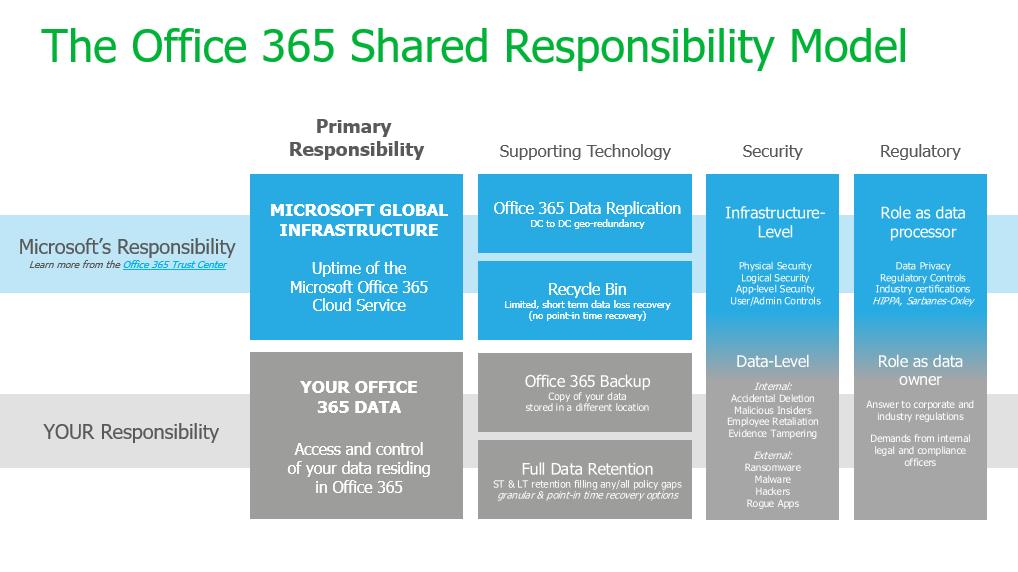 Office 365 - backup