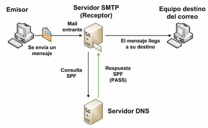 Protocolos de seguridad del correo electrónico